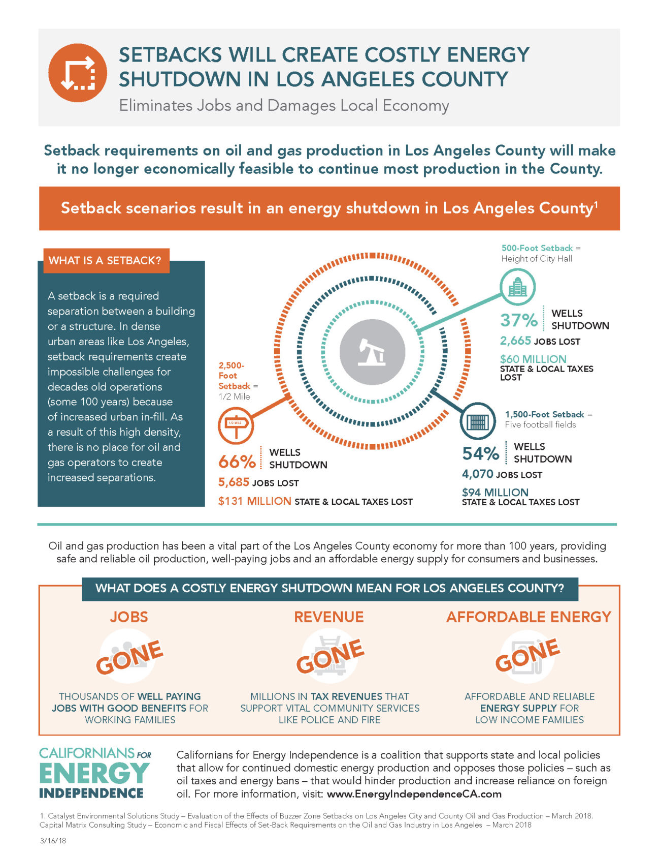Effects of Setback Proposals on LA County